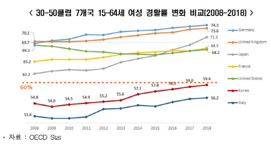 """한경연 """"여성 고용지표 여전히 선진국과 격차 커"""""""